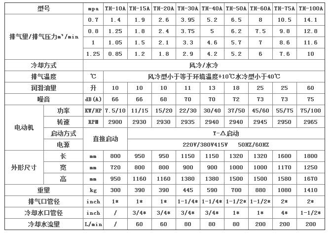 台航螺杆式空气压缩机系列参数