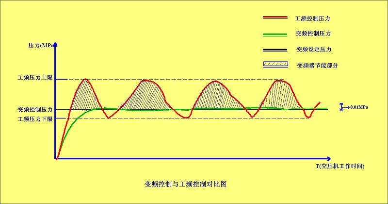变频控制与工频控制对比图
