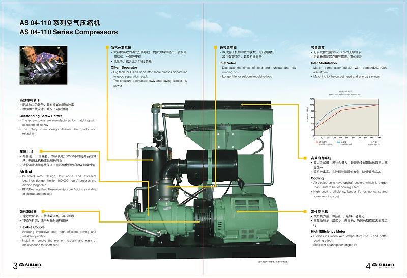 美国寿力AS系列微油螺杆式空压机-3